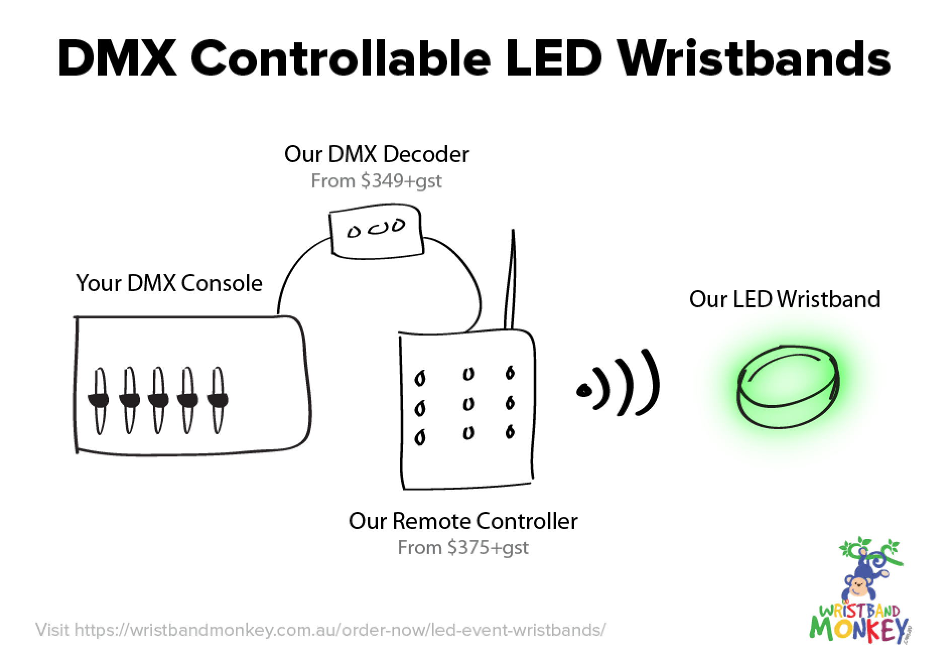 DMX Controllable Wrist band